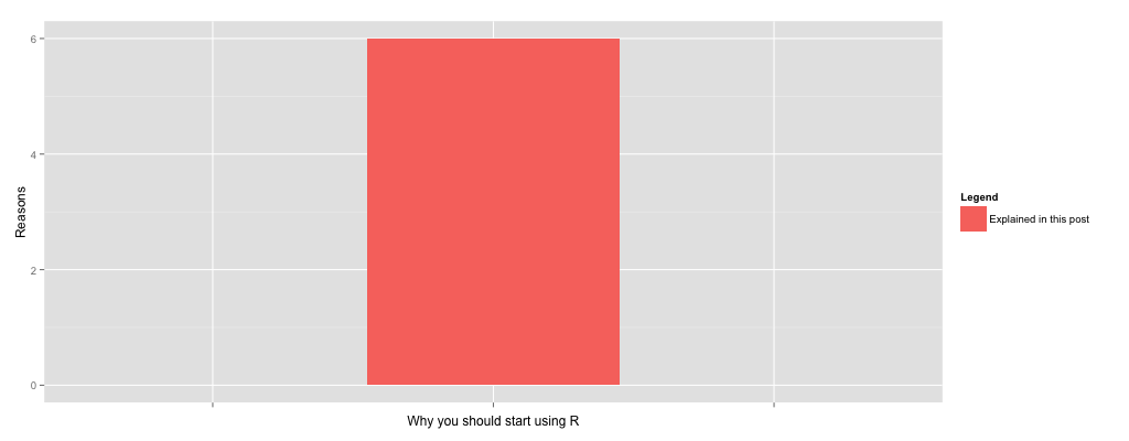 6-reasons-why-you should start using R