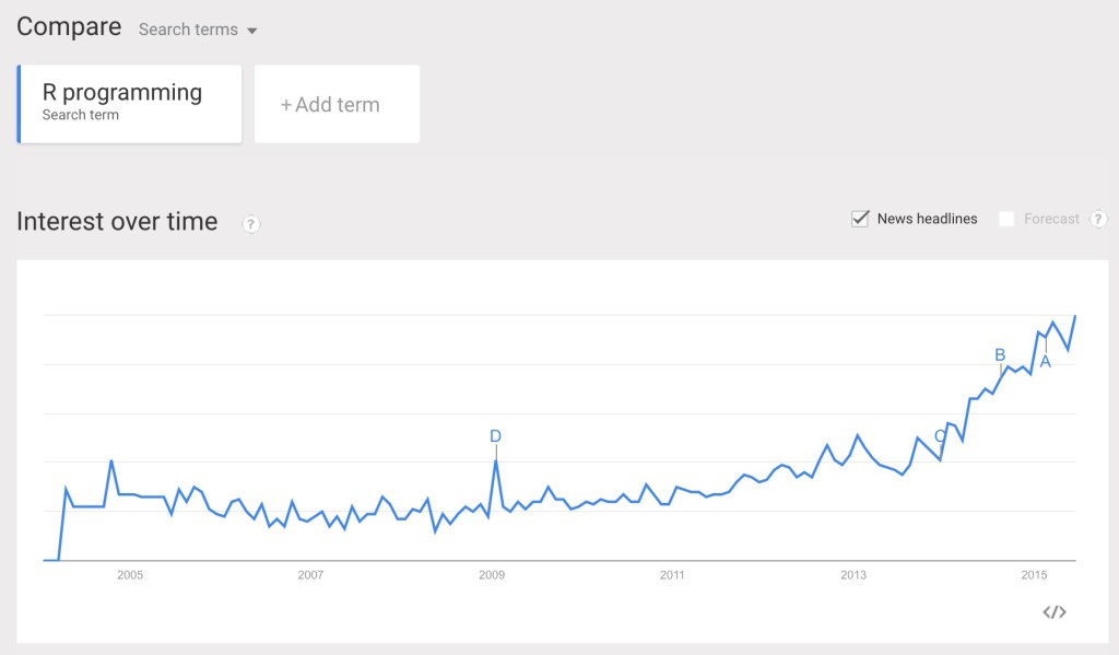 "Number of searches for ""R programming"" (Source: Google Trends)"