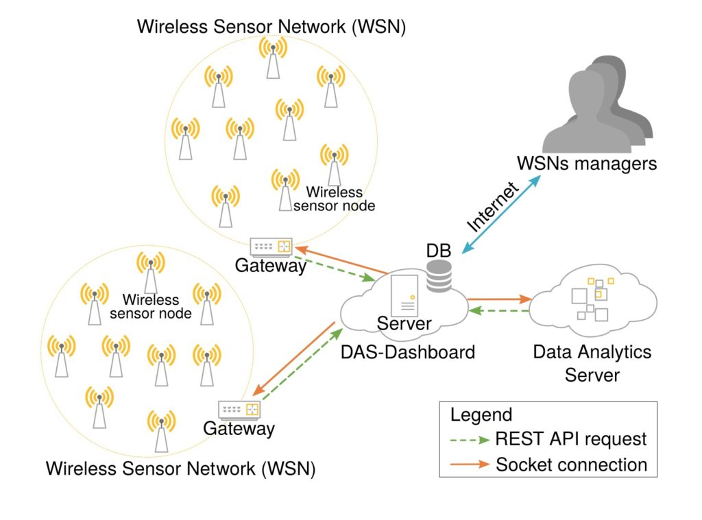 A self-managed architecture for sensor networks based on real time data analysis described here.