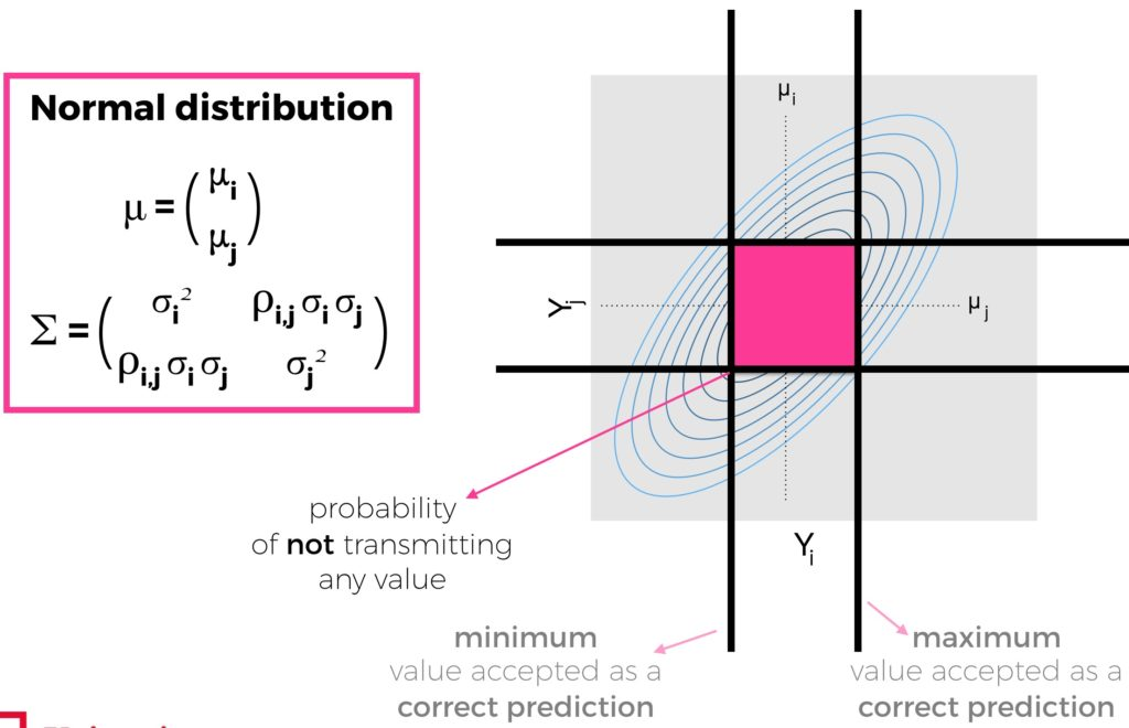 An extended WSN model for transmissions